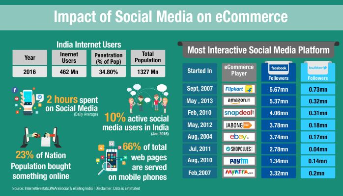 Social Media impact on eCommerce if you are done with best