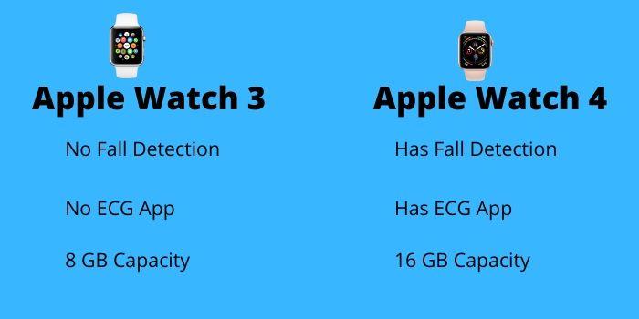 apple watch series 3 or series 4